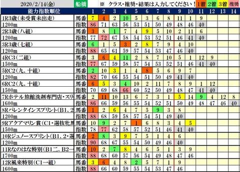 2.14 船橋コンピ結果