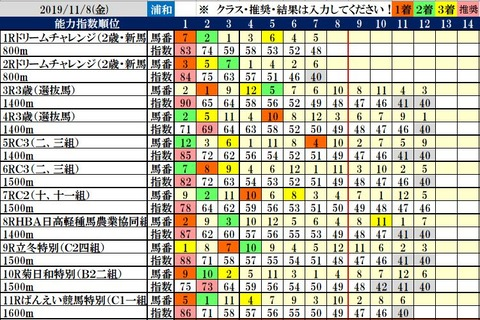 11.8 浦和コンピ結果