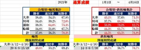 4.16 南関東通算成績