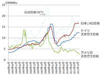 図1:2004年からの天然ガス価格の推移