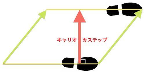 キャリオカステップ平行四辺形