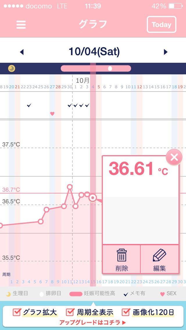 高温期3日目