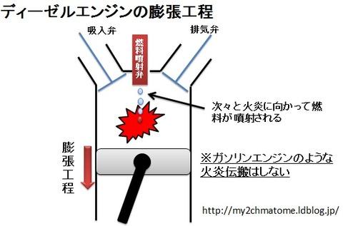 ディーゼルエンジンの膨張行程