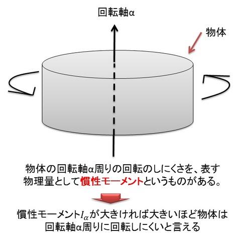 慣性モーメント1