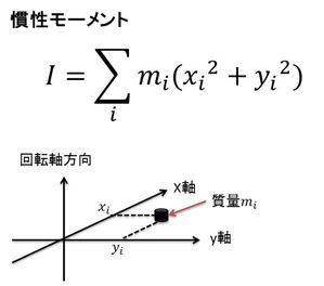 慣性モーメント式