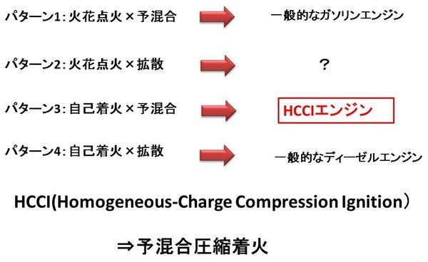 HCCI5