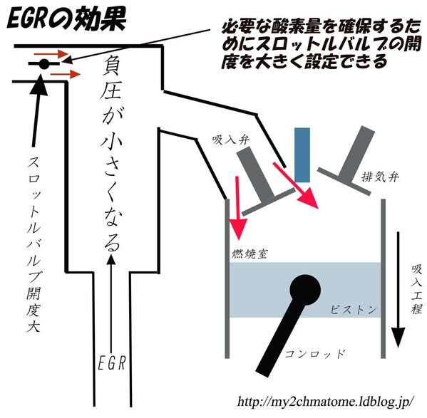 EGRの効果2