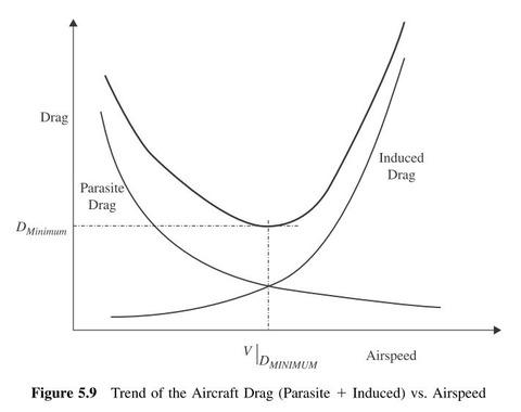 thrust required curve