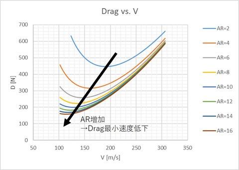 drag_vs_V_variousAR