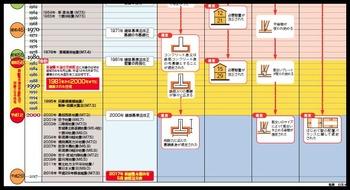 耐震 年表