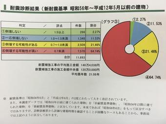 耐震診断データ1