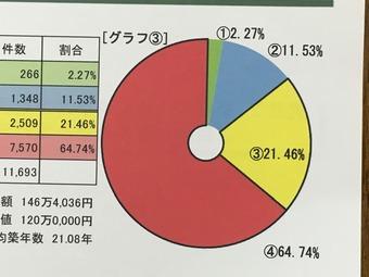 耐震診断データ1  アップ