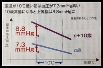 室温と血圧