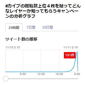 11月10日20時ごろに作られ、一気に拡散