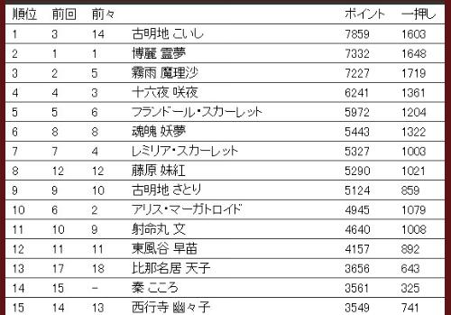 第11回東方シリーズ人気投票 キャラ部門集計結果(速報版)
