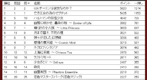 第11回東方シリーズ人気投票 音楽部門集計結果(速報版)