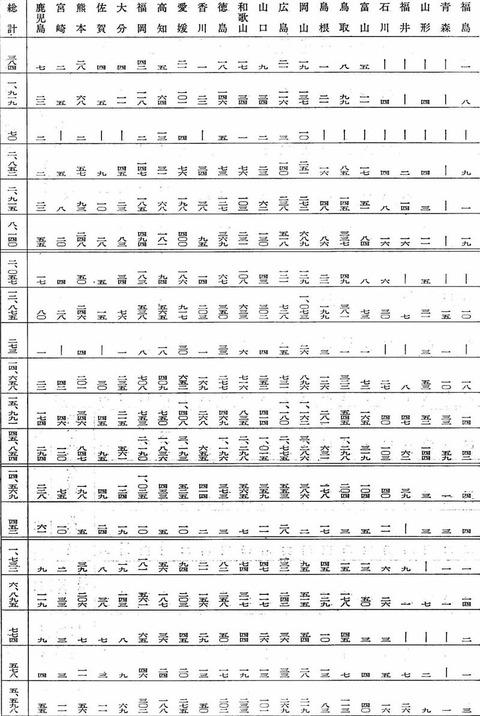 穢多族の研究書物~全國の同和調査 (Aktivität):都道府県