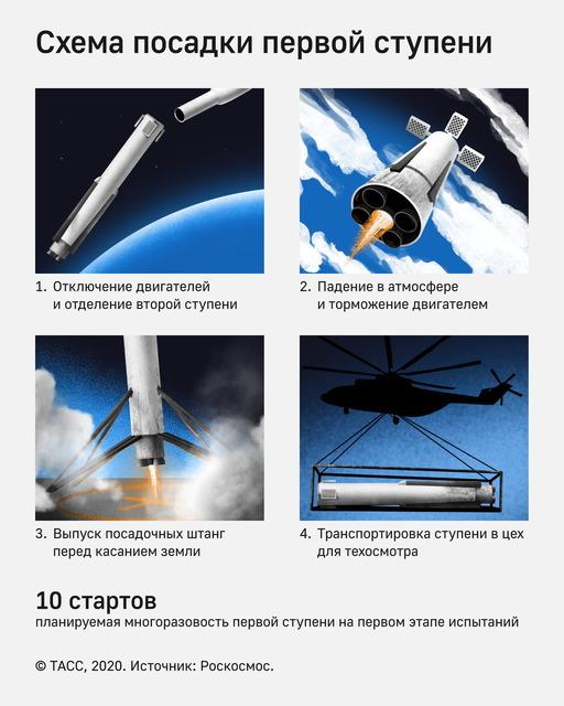 ロシア_アムールロケット_2