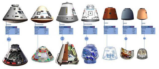 新旧宇宙船比較