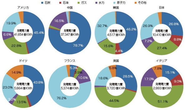 主要国の発電電力量と発電電力量に占める各電源の割