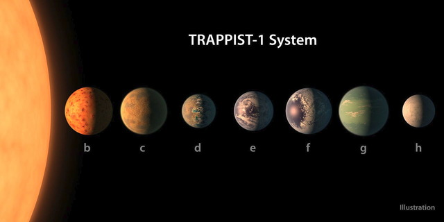 TRAPPIST-1星系