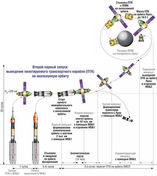 ロシアの月面有人着陸計画_2