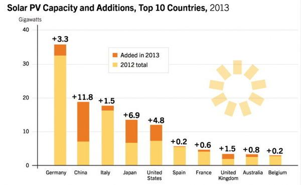 太陽光発電設備容量