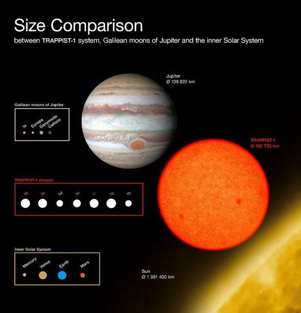 TRAPPIST-1と木星、太陽比較