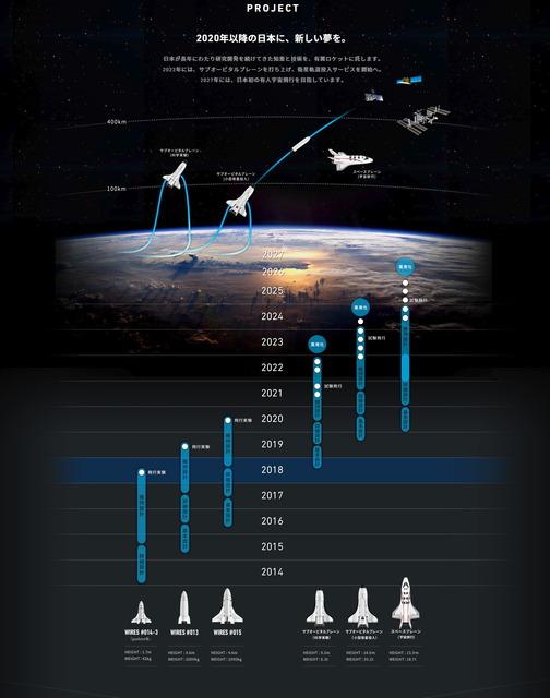 SPACE WALKERの開発計画