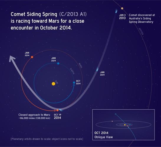 サイディング・スプリング彗星の軌道