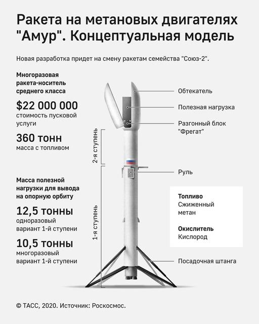 ロシア_アムールロケット_1