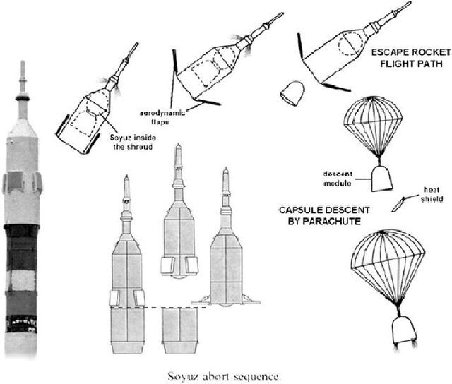 Soyuz LES_2