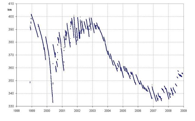 ISS高度の推移グラフ
