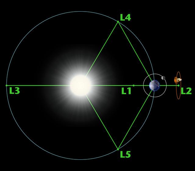 lagrange-points1