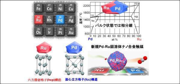 新規Pd-Ru固溶体ナノ合金触媒