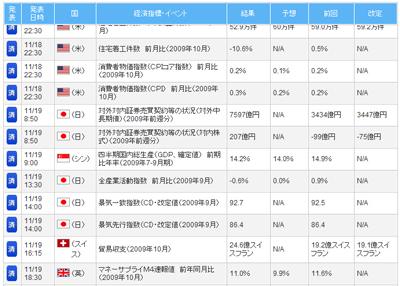 FXライブ経済指標評判評価検証091120b