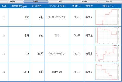 セントラル短資FXライブテクニカル指標ランキング100531