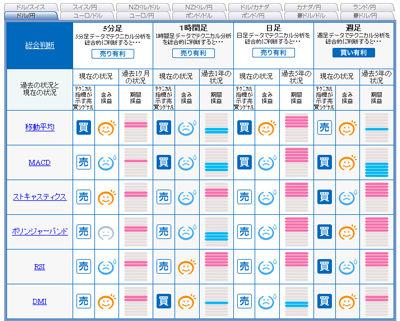 FXライブ売買シグナル1215c
