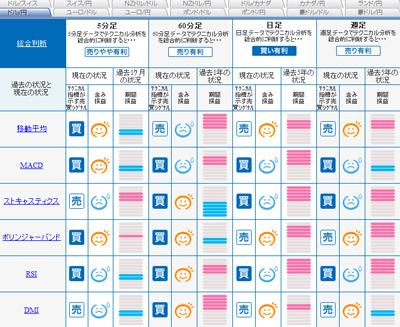 FXライブシグナルマップドル円0901001