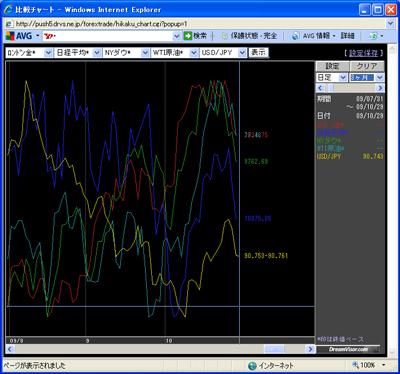アレグロチャートによるダウ/金/原油/ドル円/日経の比較091029