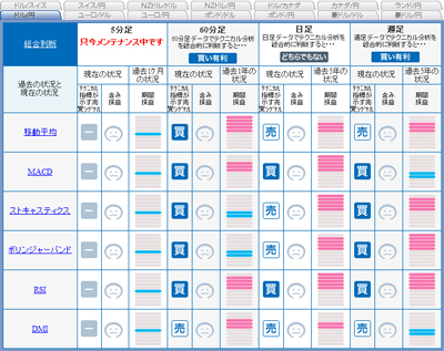 FXライブシグナルマップドル円日足2090829