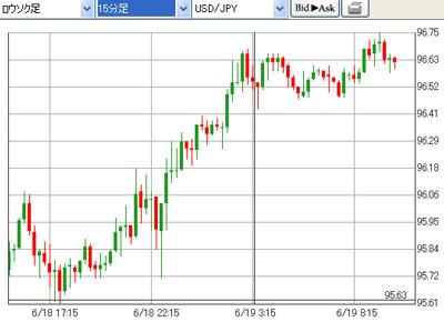 外為オンラインドル円のチャート