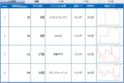 セントラル短資FXライブテクニカル指標ランキング100525