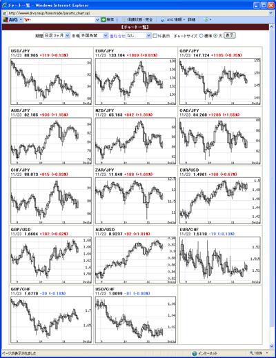 アレグロチャートによるFX通貨チャート一覧091124
