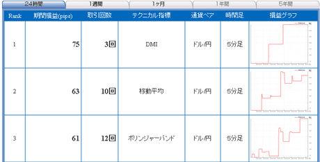 ドル円予想FXライブ売買シグナル年明けまで3日