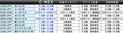 C-NEX評判評価a