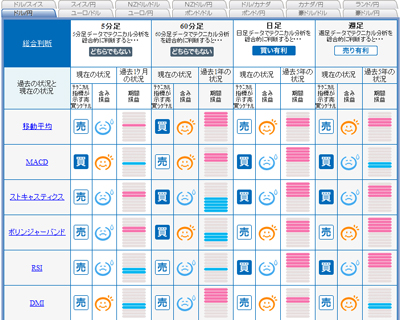 FXライブシグナルマップドル円0901014