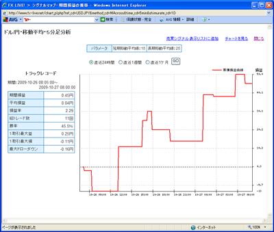 FXライブテクニカル指標ランキング09010273b