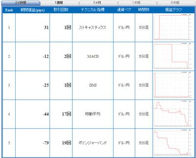 セントラル短資FXライブ直近24時間テクニカルランキング101013