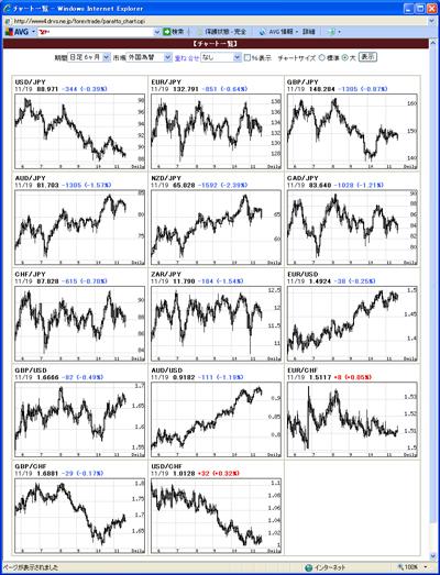 アレグロチャートによるFX通貨チャート一覧091120
